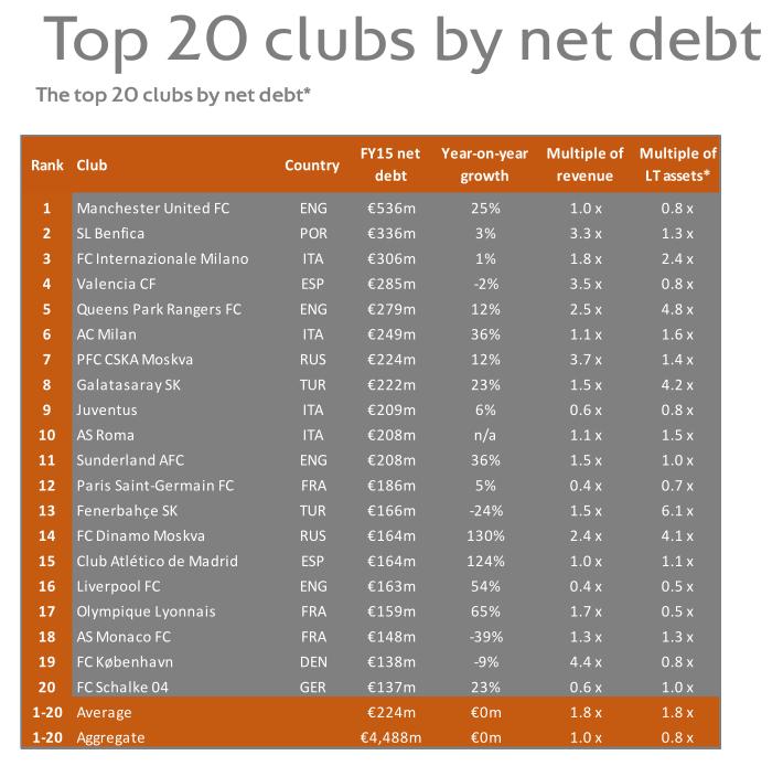Top 20 clubs by net debt © UEFA