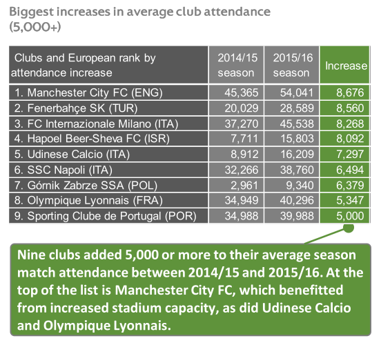 Biggest increases in average club attendance © UEFA